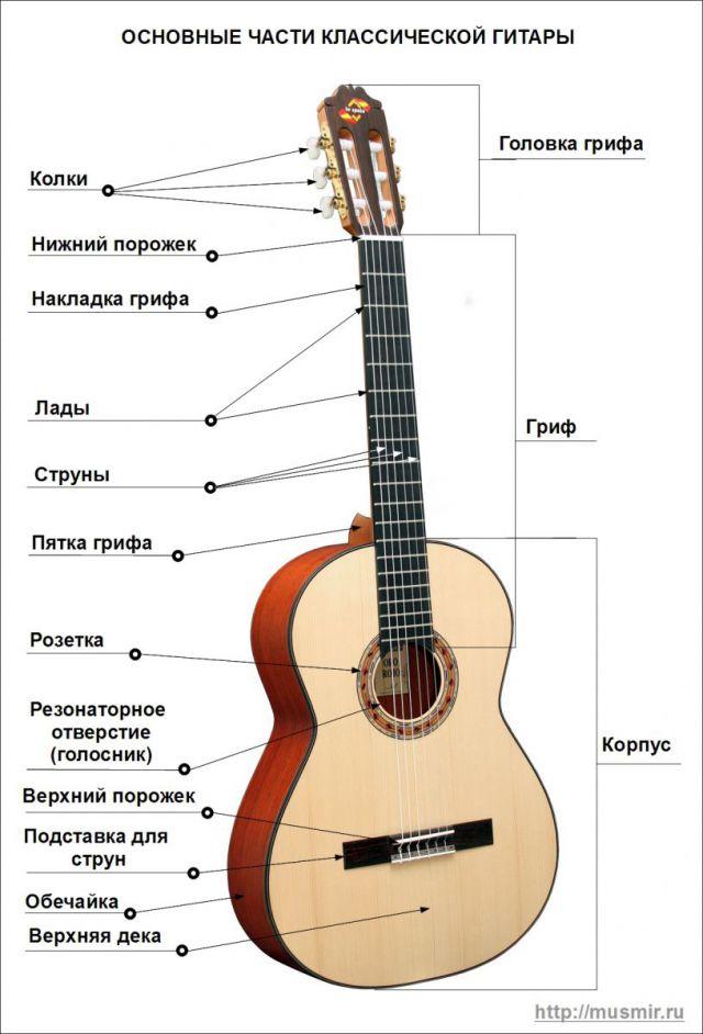 Как сделать гитару классическую
